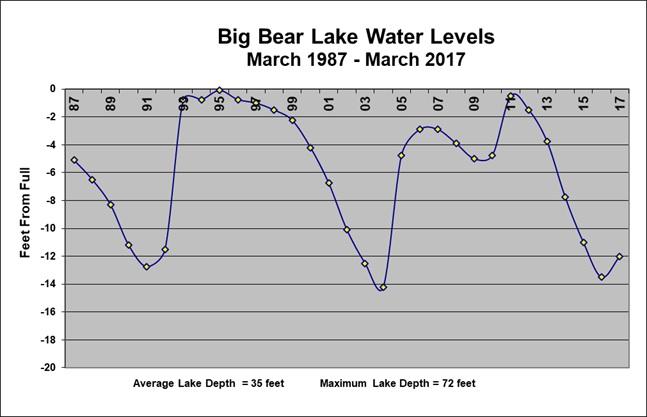 Big Bear lake levels