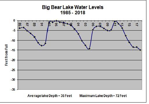 Bigh Bear Lake Levels March