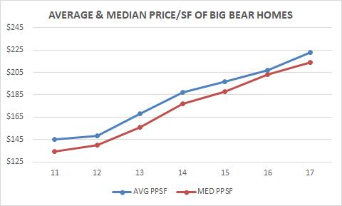 Price Per Square Foot - Big Bear Homes