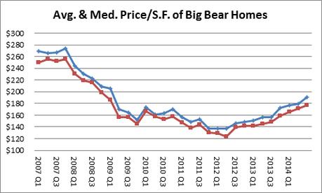 Big Bear Real Estate Prices