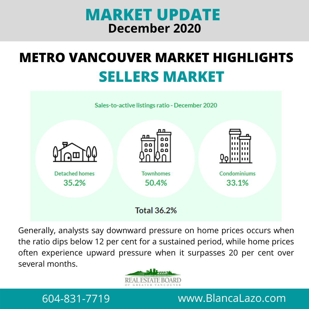 real estate market greater vancouver