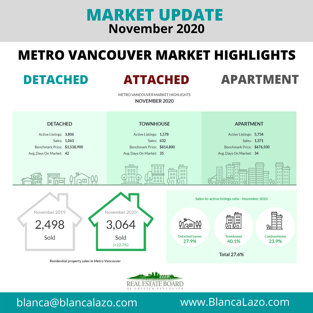 Real Estate Market Uptdate November 2020 2