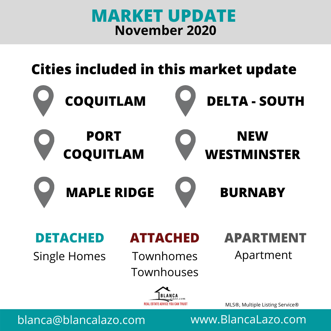 Metro Vancouver Cities Real Estate Market Update November 2020