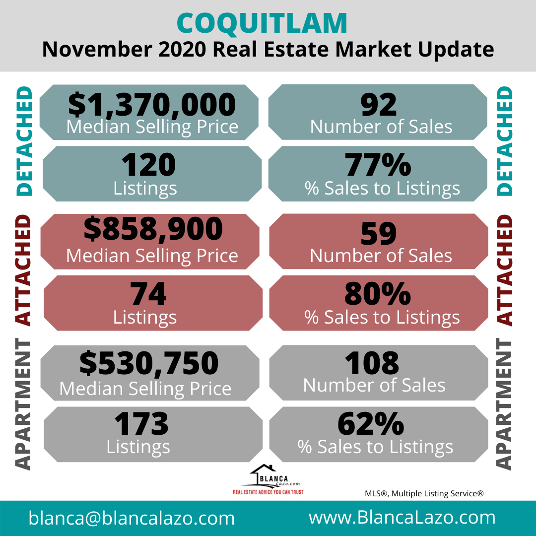 Coquitlam Market Update November 2020