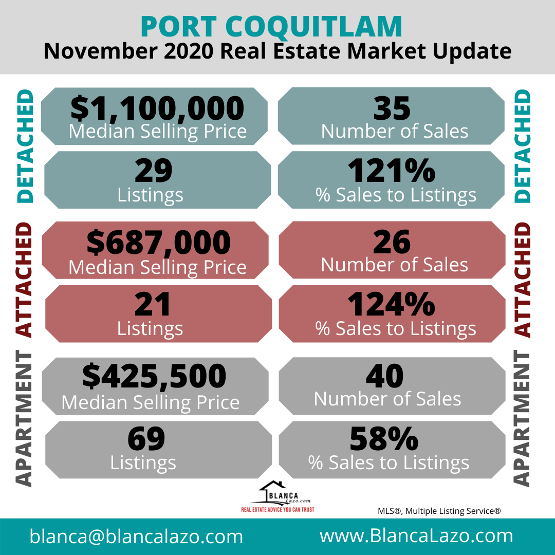 Port Coquitlam Market Update November 2020