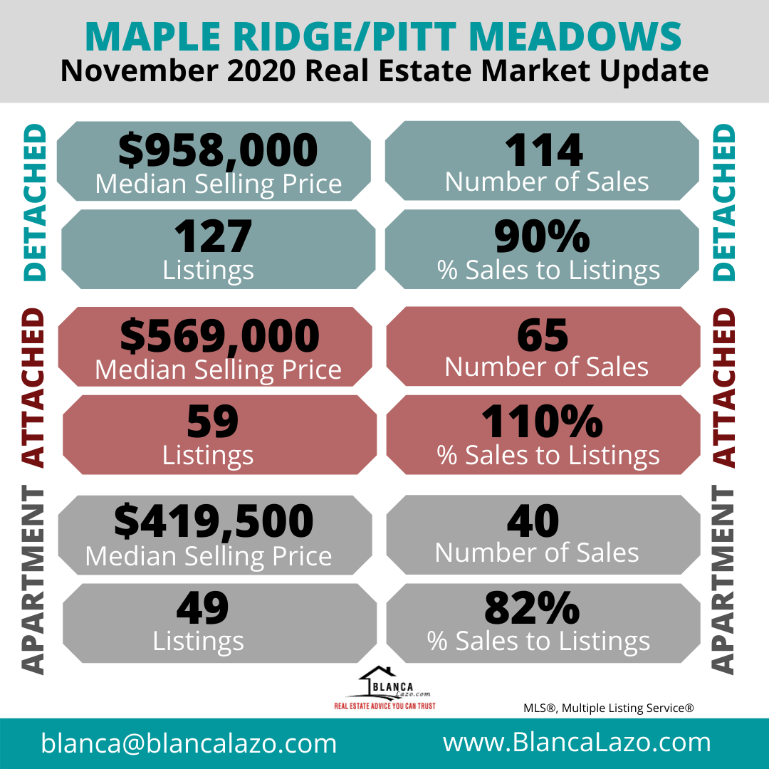Maple Ridge Market Update November 2020