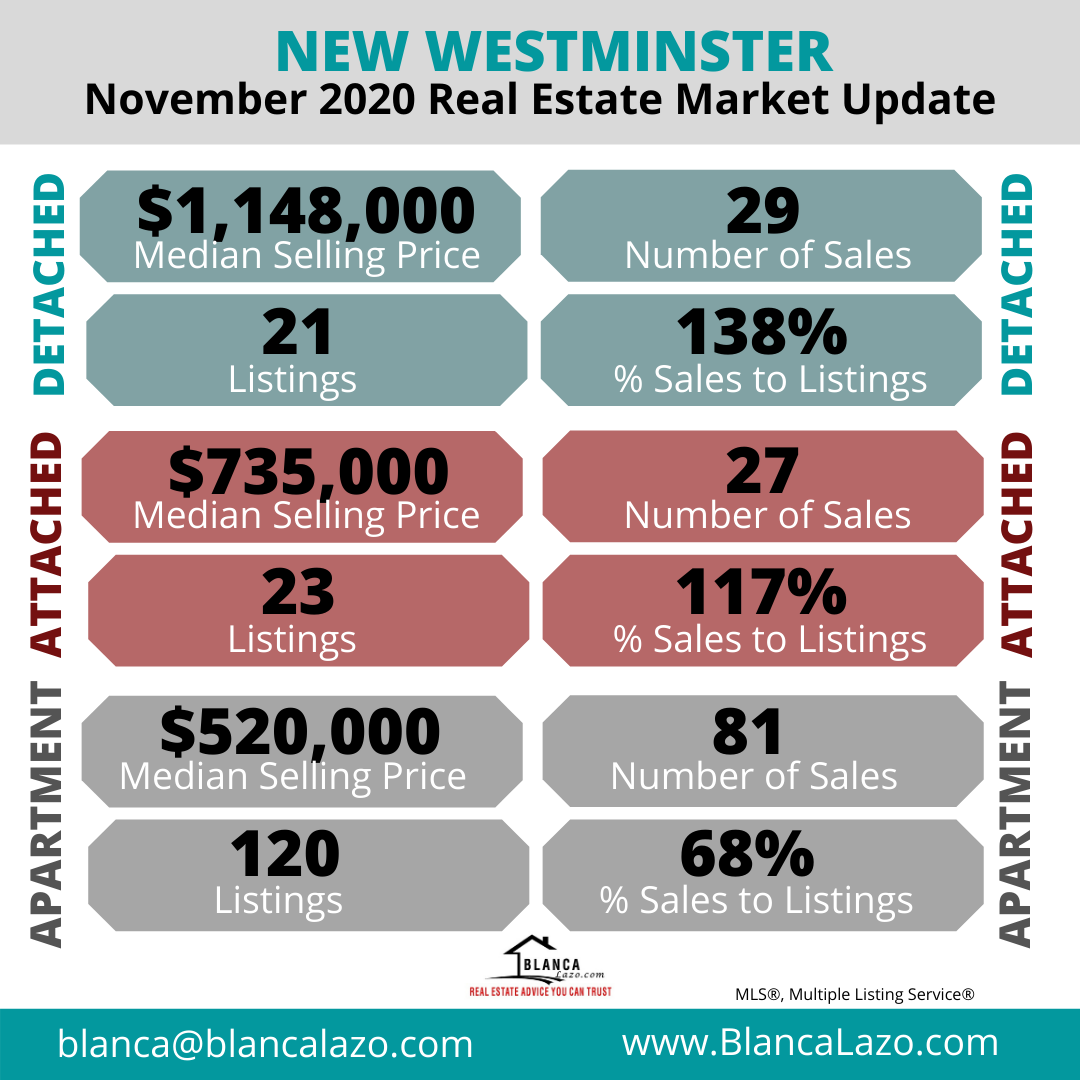 New Westminster Real Estate Market Update November 2020