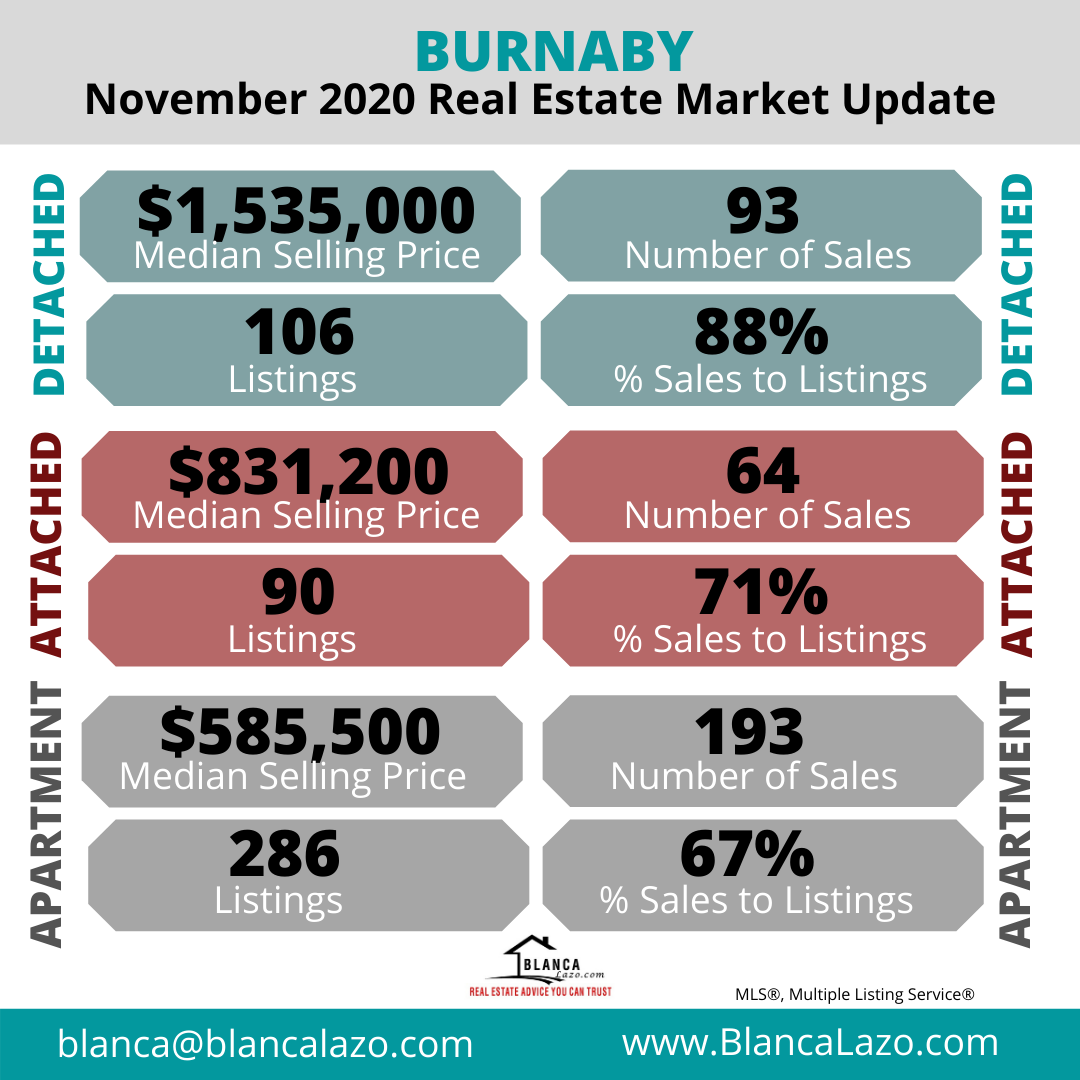 Burnaby Real Estate Market Update November 2020