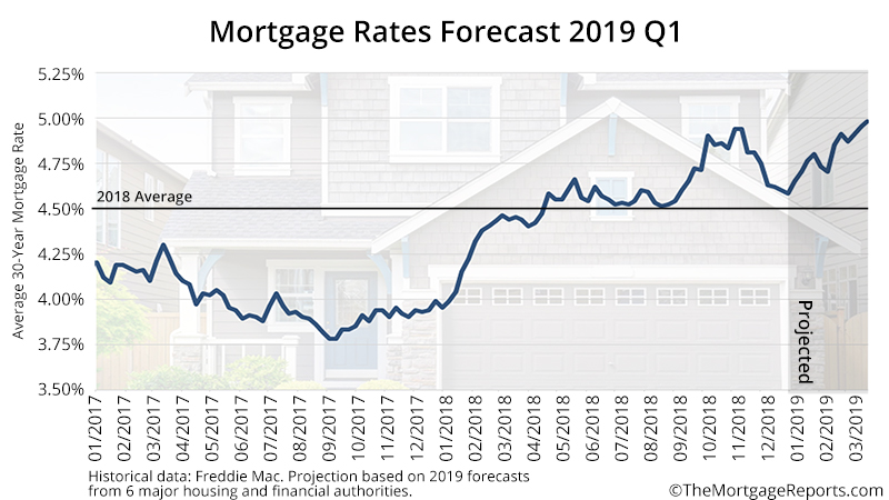 First Quarter Mortgage Rates 2019
