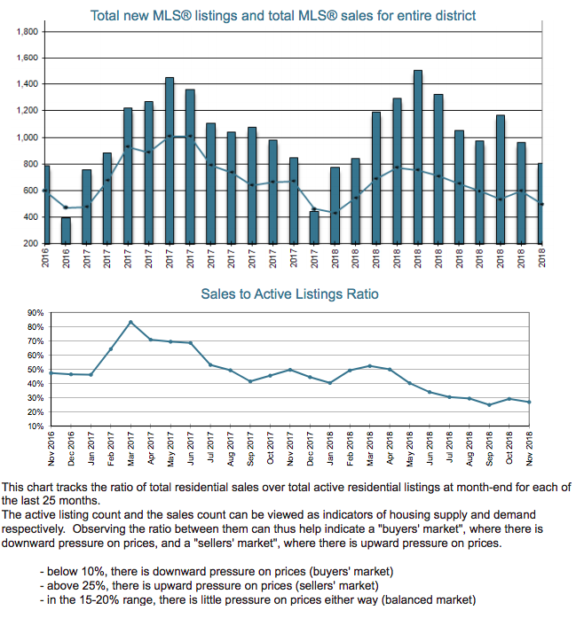 November graph update - VREB real estate Victoria BC home sales stats