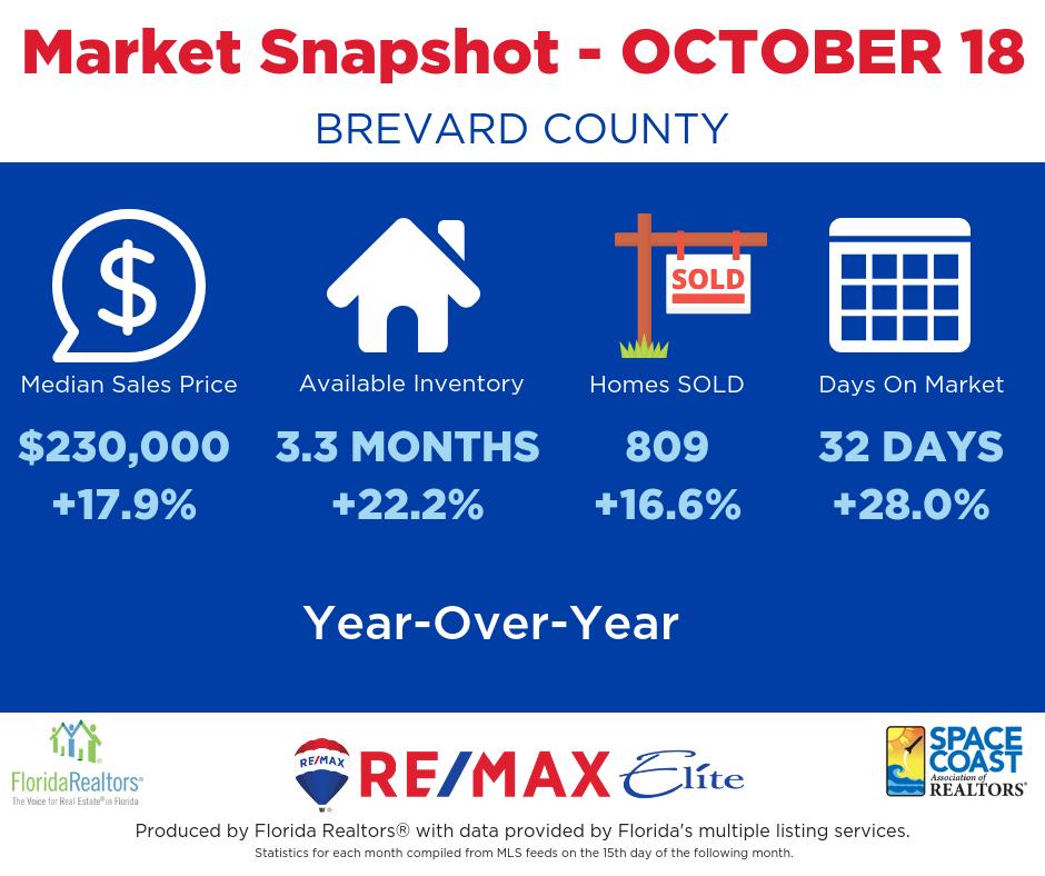 Brevard County Housing Statistics - October 2018