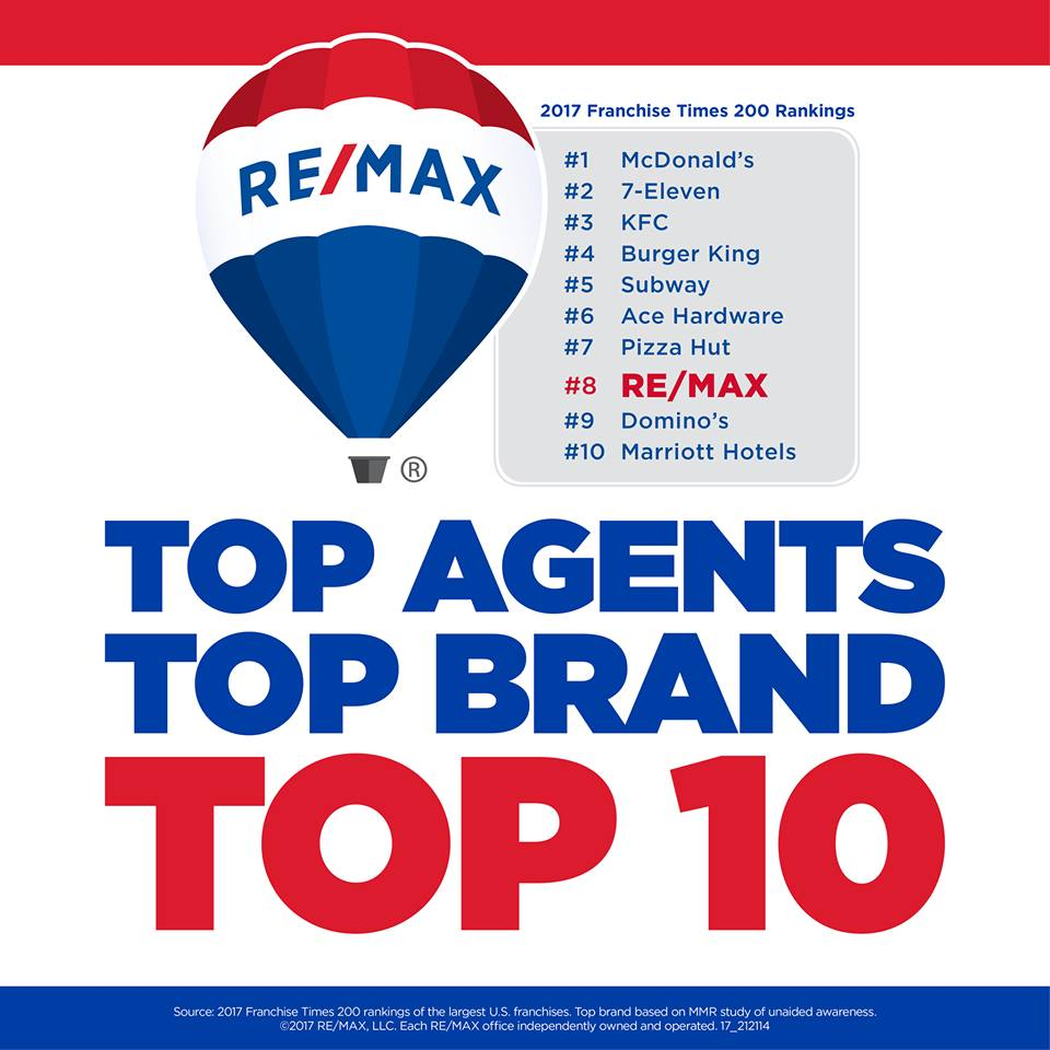 RE/MAX Included in Top 10 Ranking of U.S.-Based Franchises