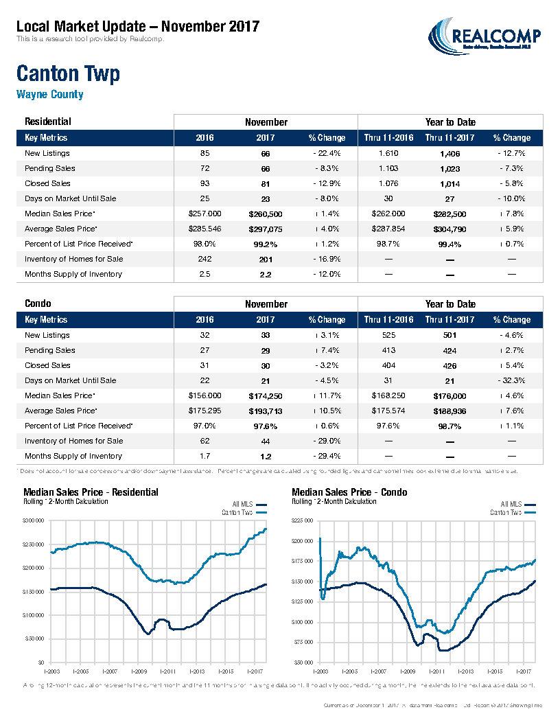 Local Market Update-Canton Twp December 2017