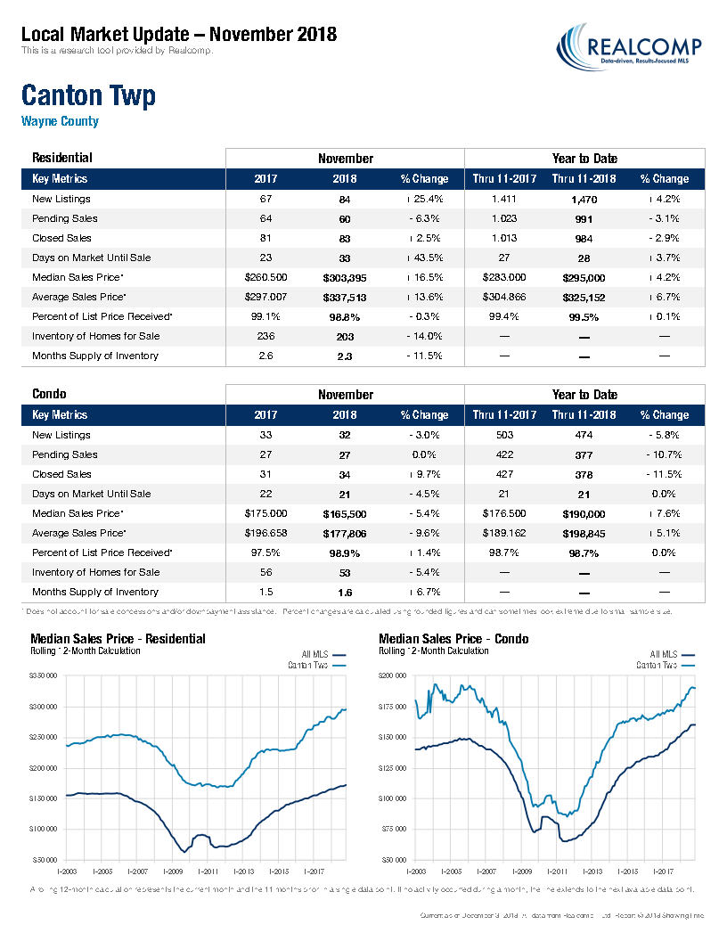 Local Market Update-Canton Twp December 2018