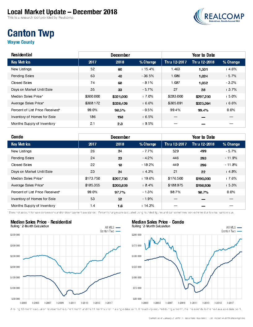 Local Market Update-Canton Twp January 2019