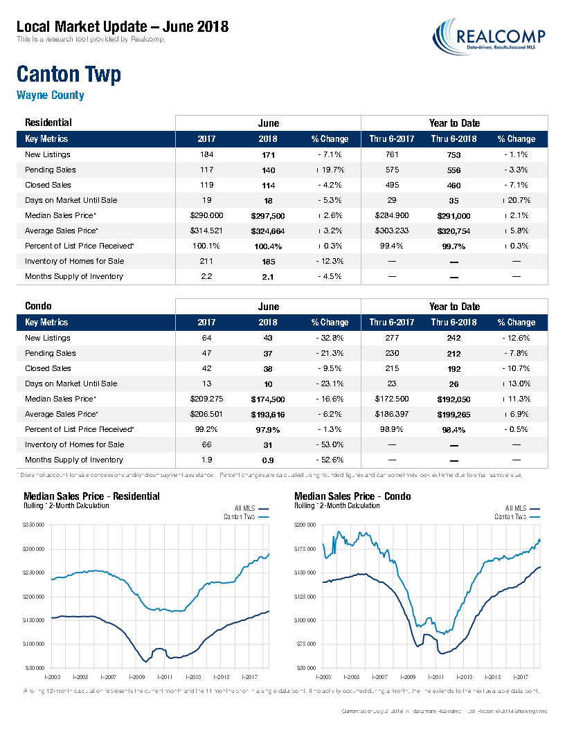 Local Market Update-Canton Twp July 2018