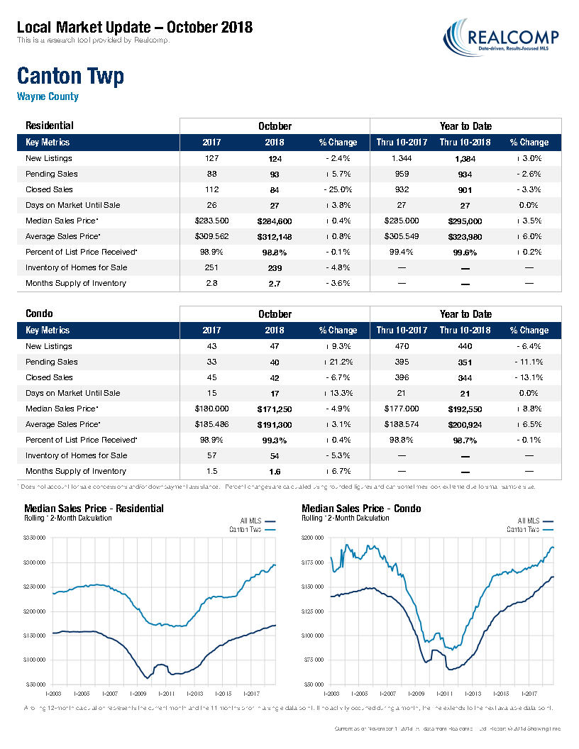 Local Market Update-Canton Twp November 2018