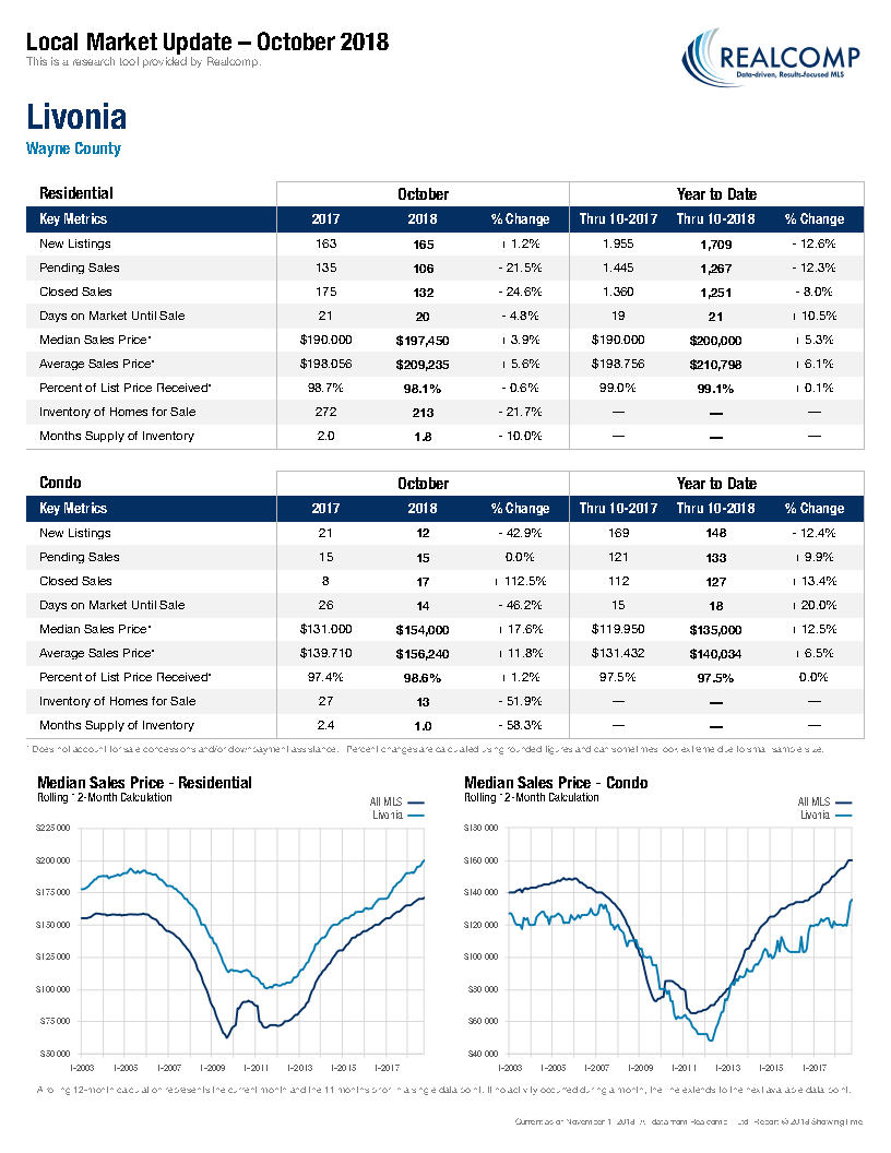 Local Market Update-Livonia November 2018