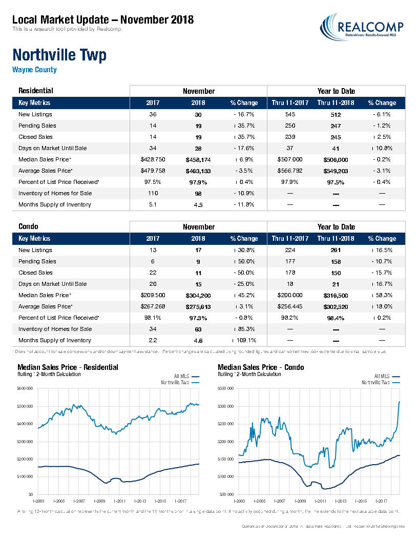 Local Market Update-Northville Twp December 2018