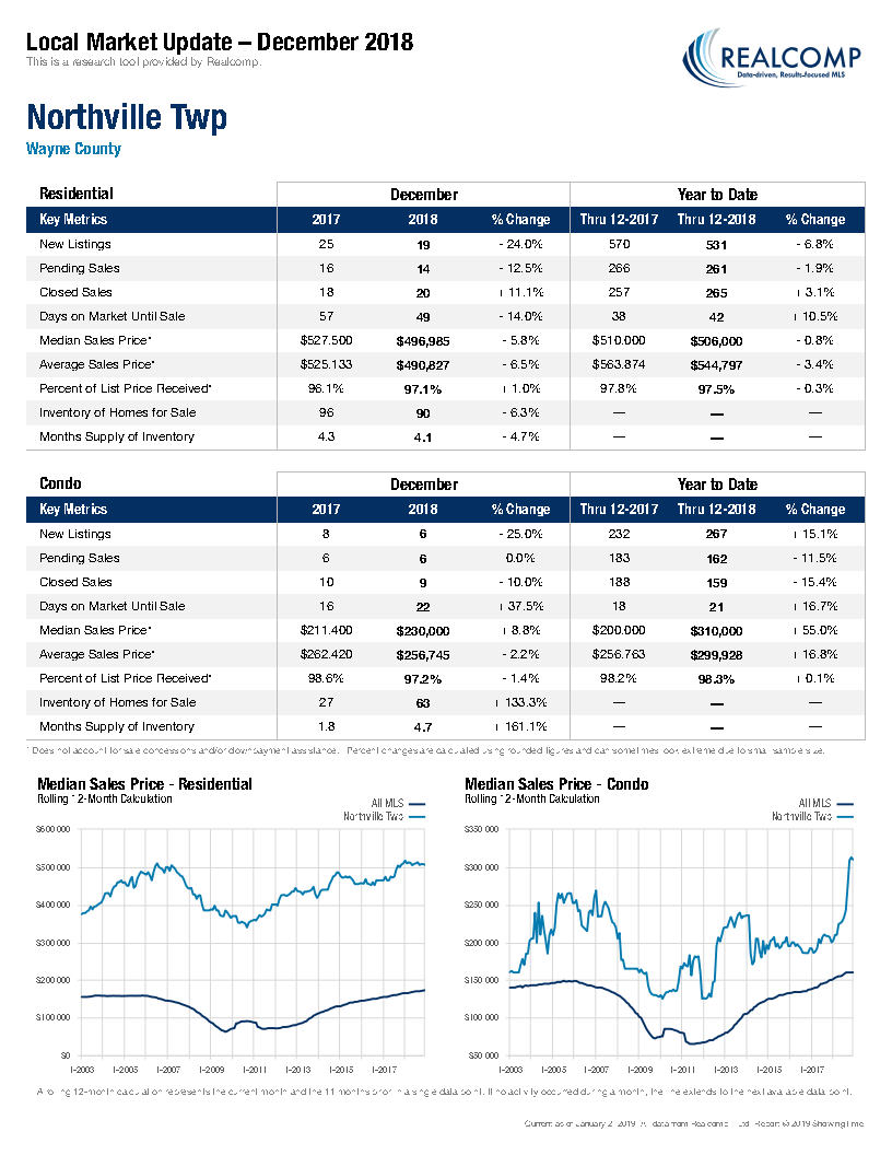 Local Market Update-Northville Twp January 2019