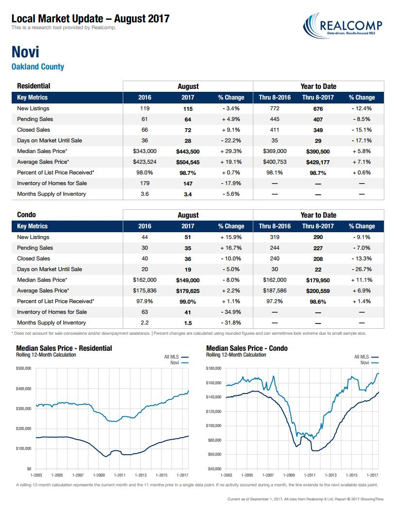 Local Market Update Novi-September 2017