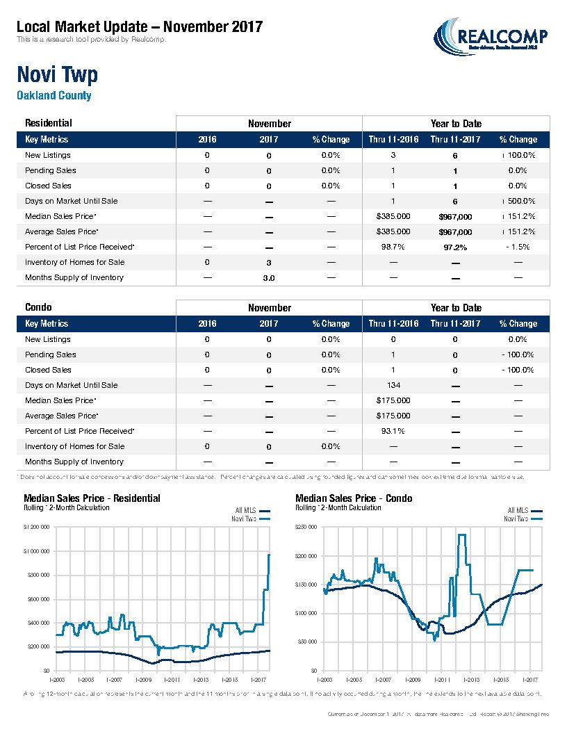 Local Market Update-Novi Twp December 2017