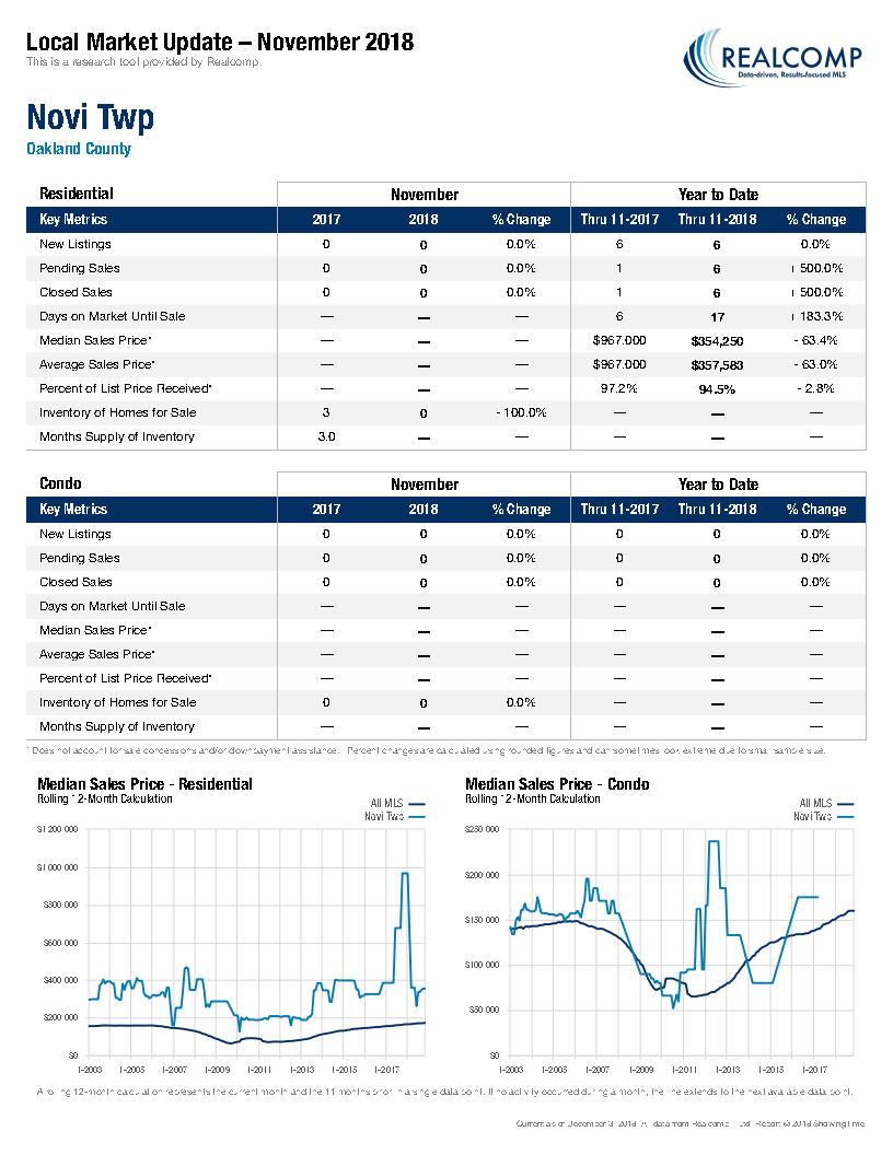 Local Market Update-Novi Twp December 2018