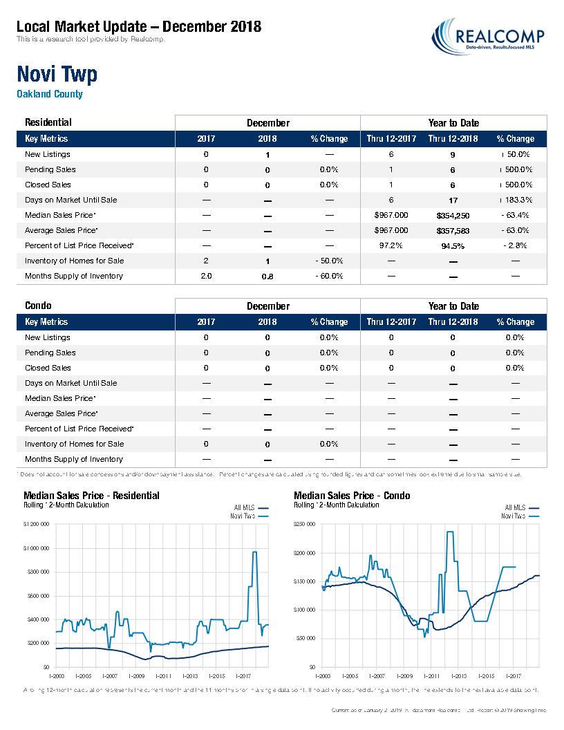 Local Market Update-Novi Twp January 2019