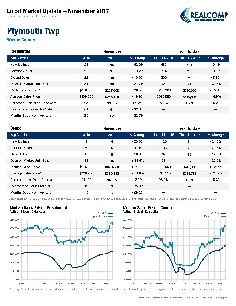 Local Market Update-Plymouth Twp December 2017