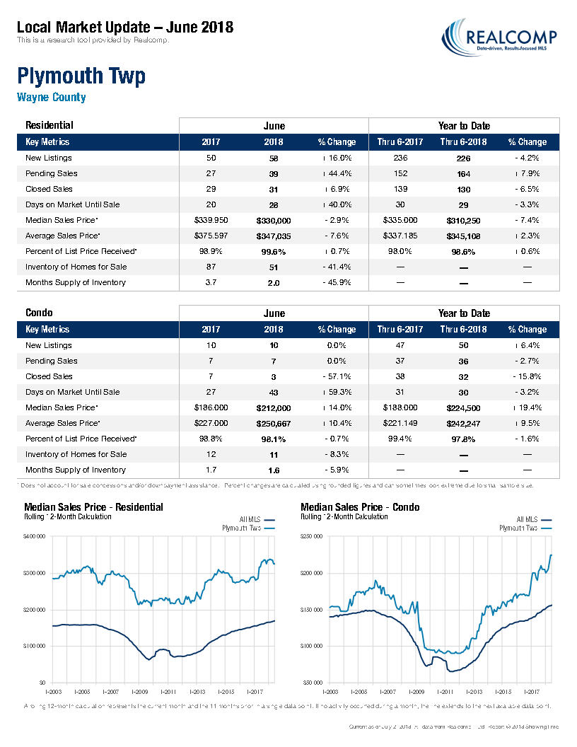 Local Market Update-Plymouth Twp July 2018