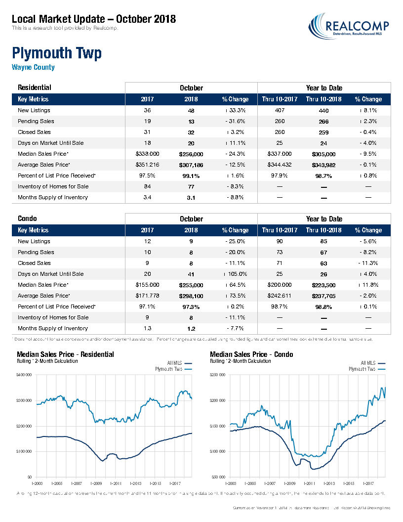 Local Market Update-Plymouth Twp November 2018