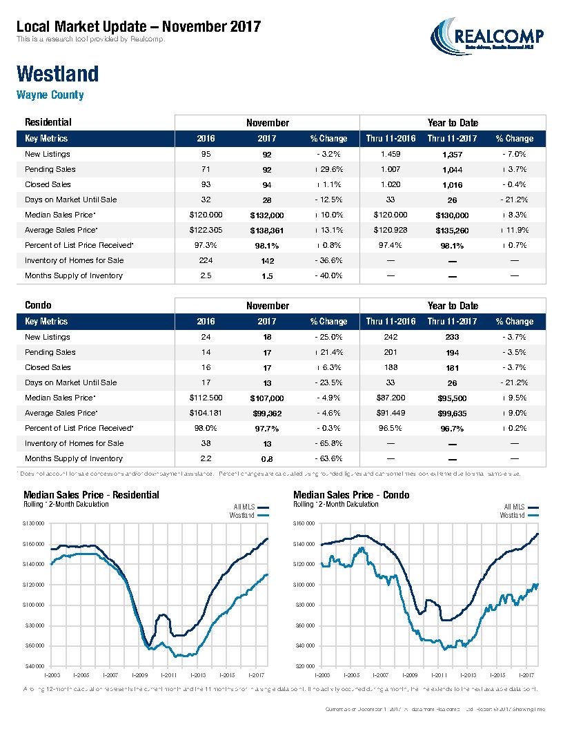 Local Market Update-Westland December 2017