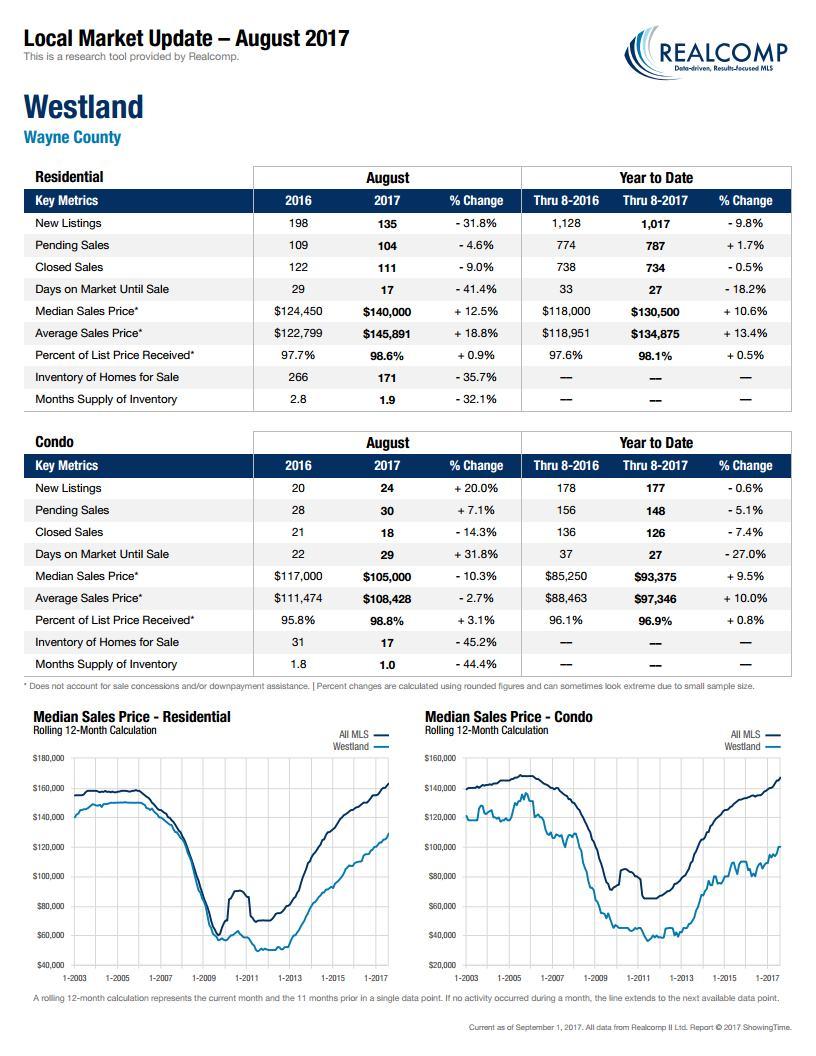 Local Market Update Westland-September 2017