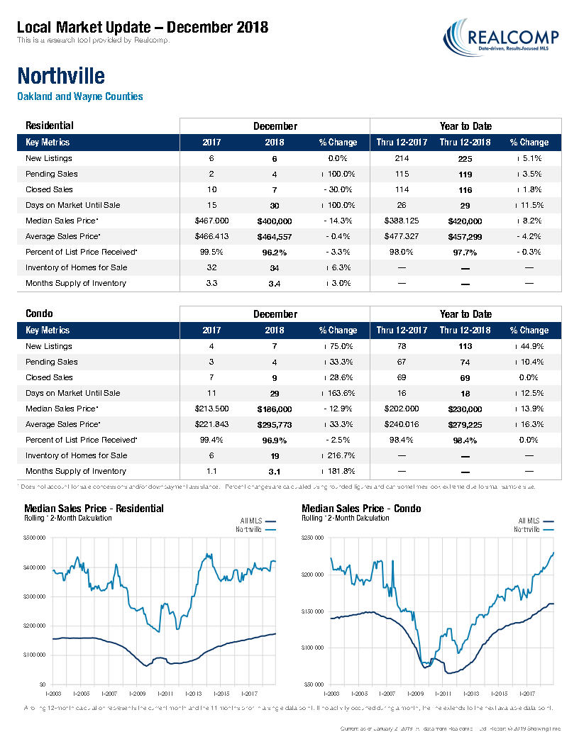 Local Market Update-Northville January 2019