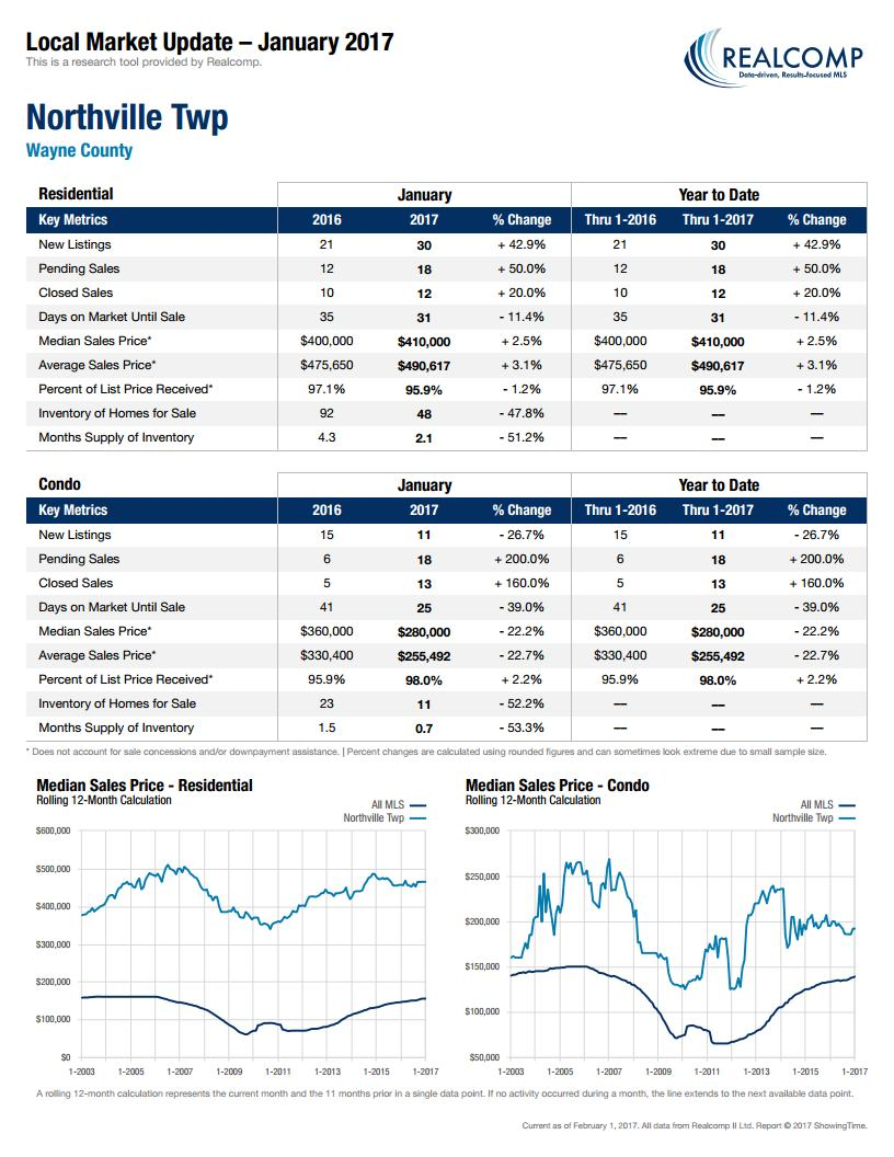 Local Market Update Northville Twp February 2017