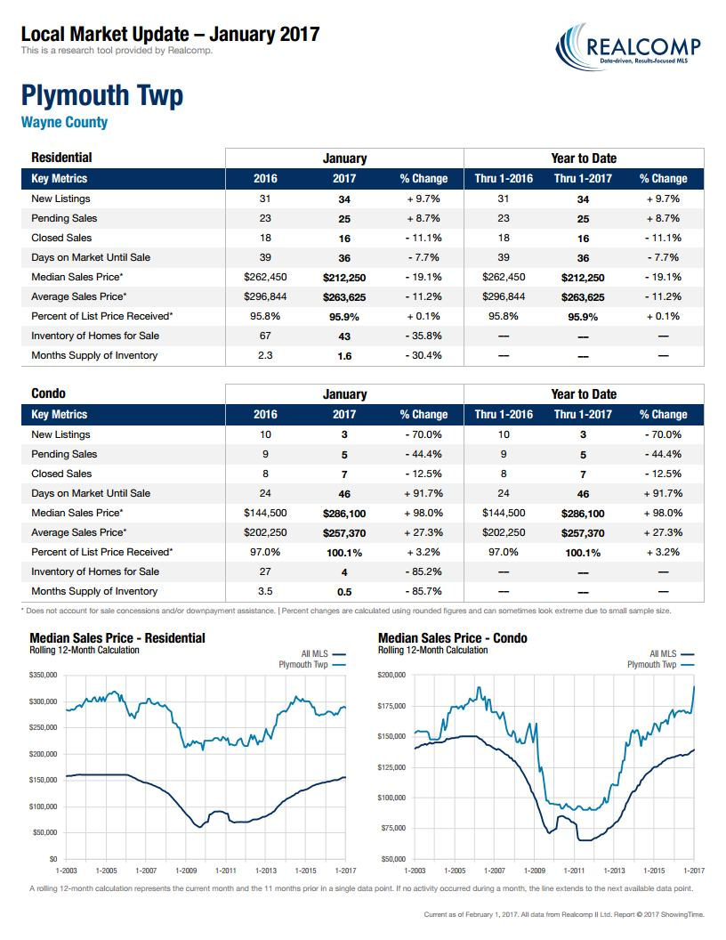 Local Market Update Plymouth Twp February 2017