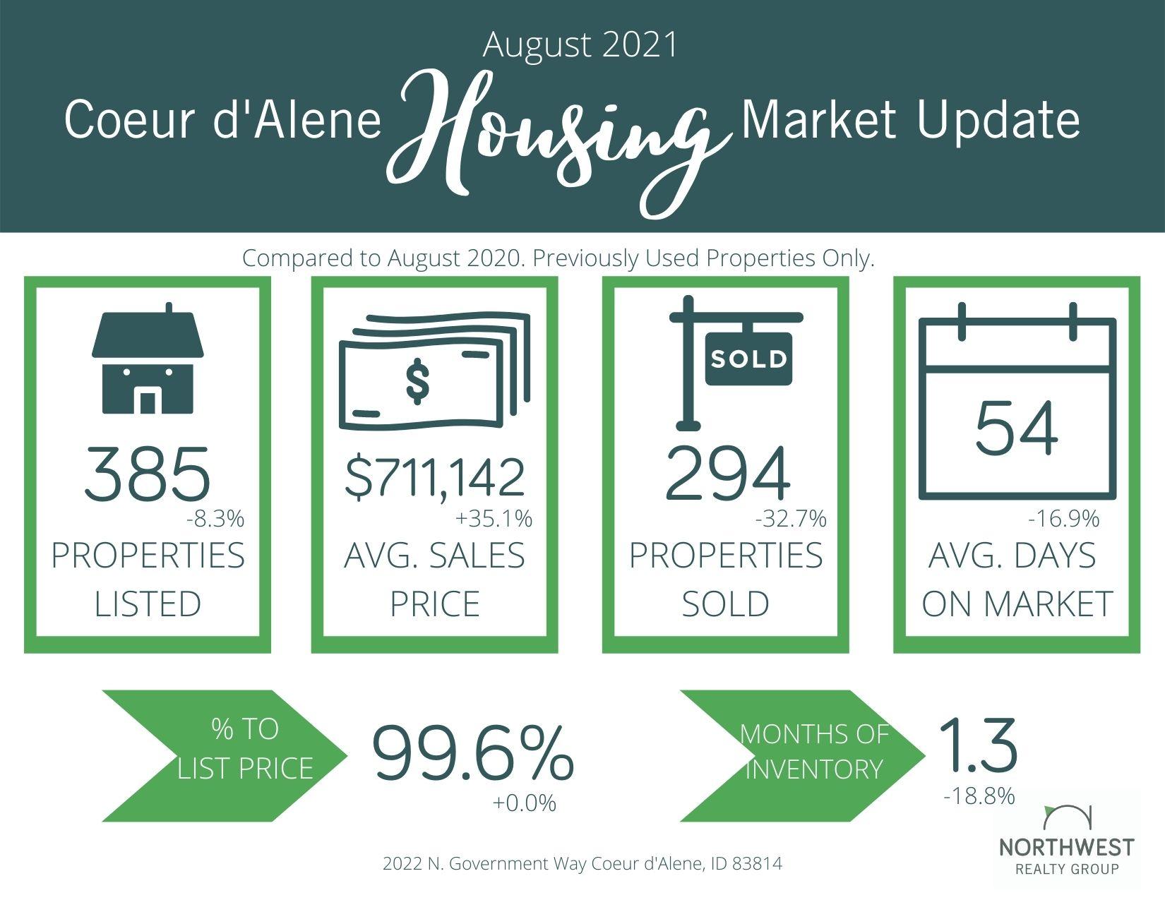 August 2021 Coeur d'Alene Area Real Estate Market Update