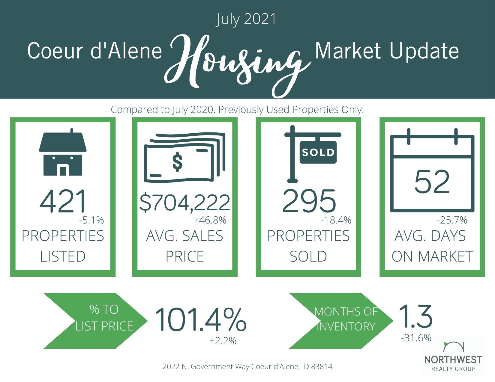 July 2021 Coeur d'Alene Real Estate Market Update