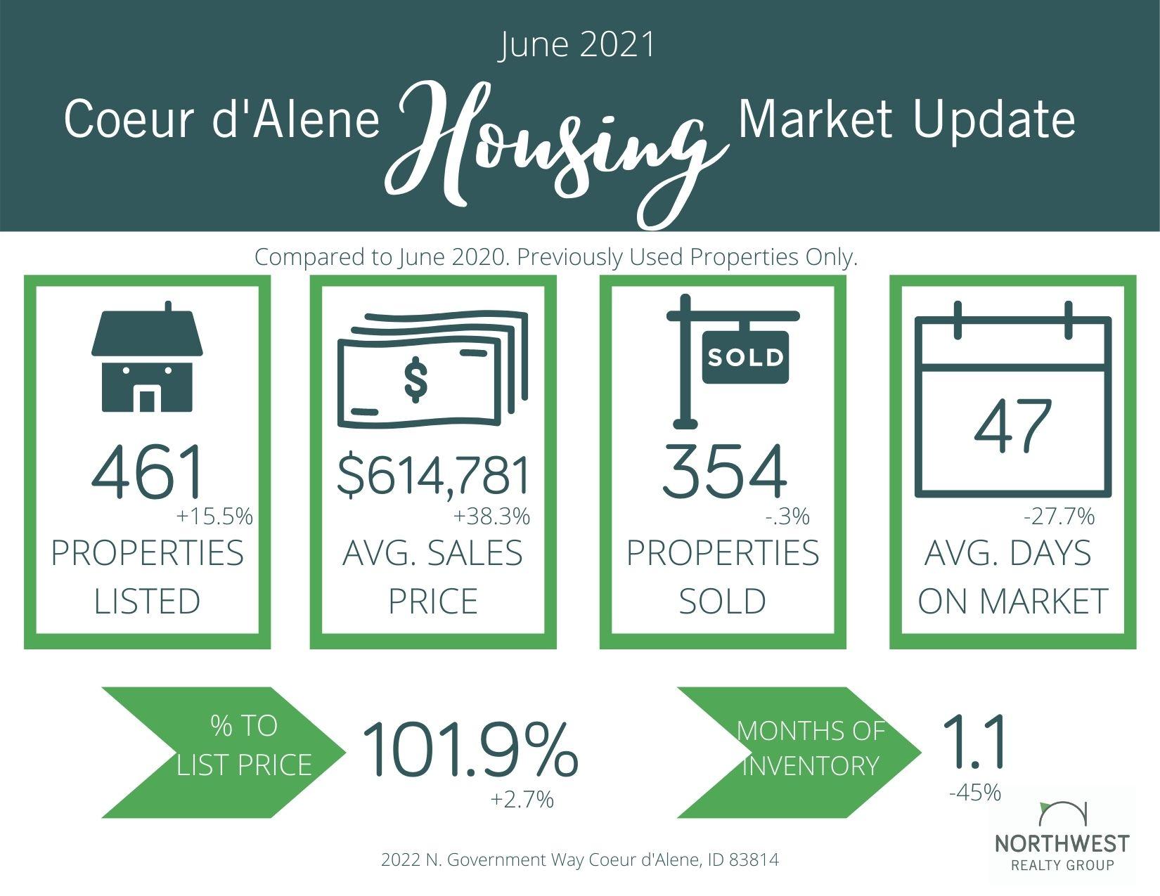 June 2021 Coeur d'Alene Area Market Update