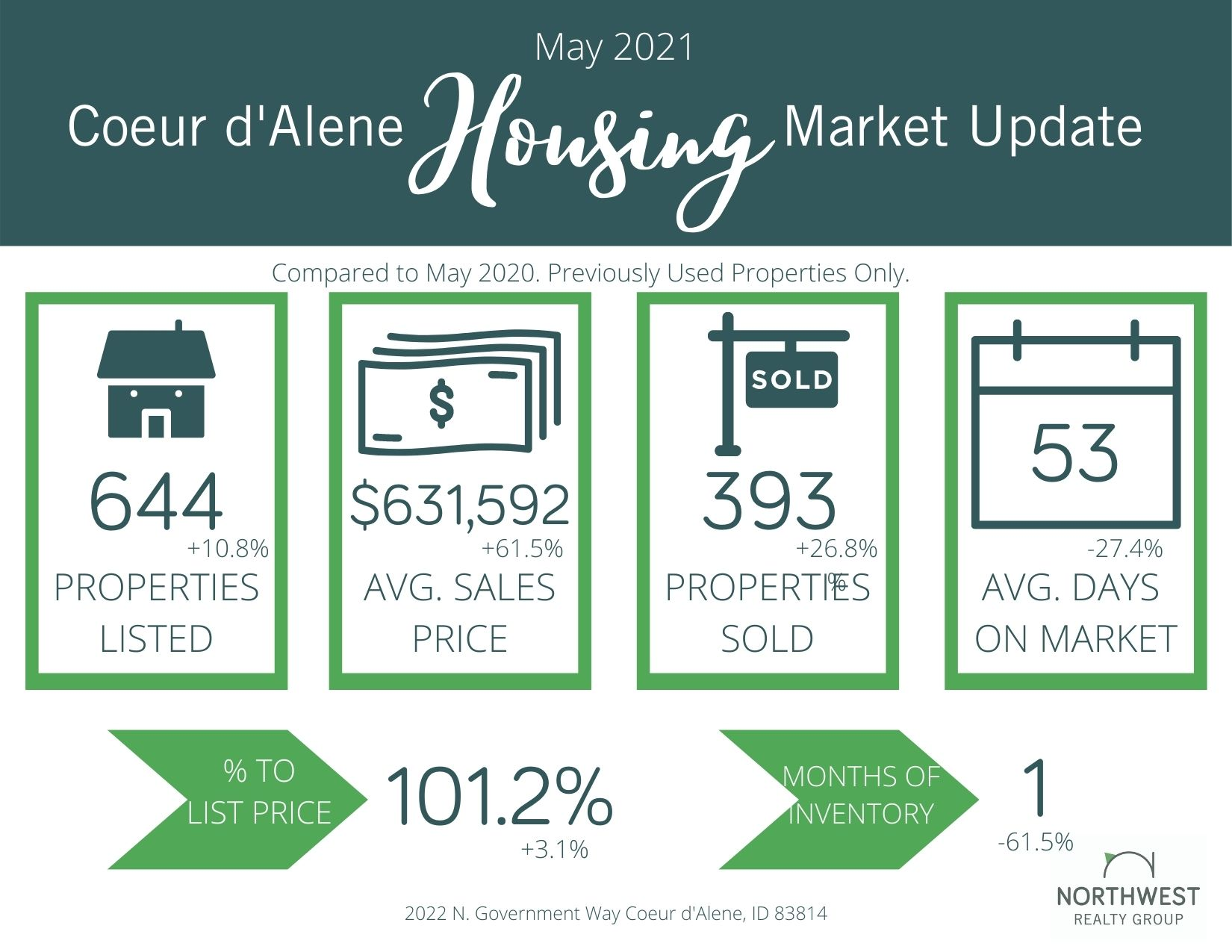 May 2021 Coeur d'Alene Market Update