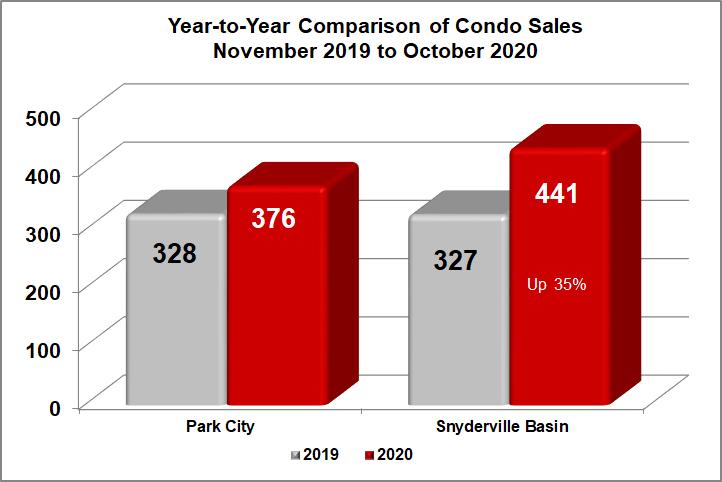 Park City Condo Sales