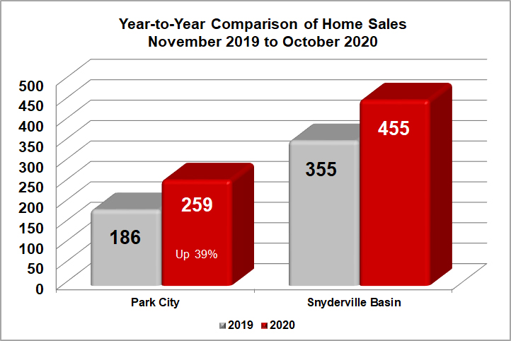 Park City Home Sales