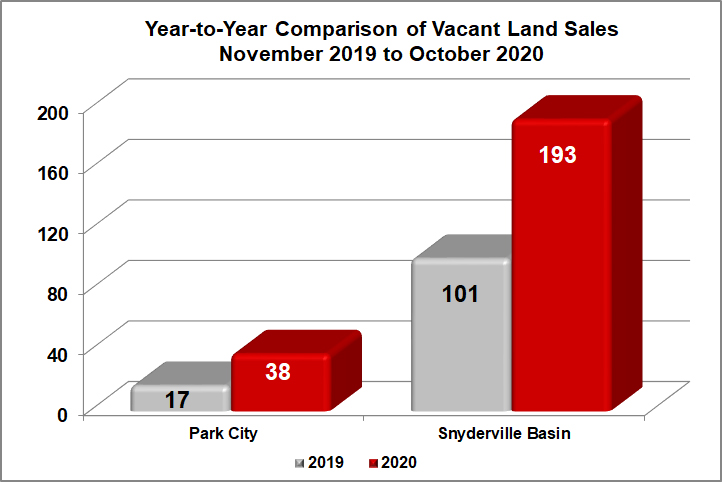 Park City Vacant Land Sales