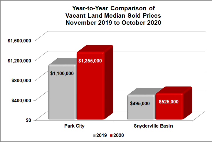 Park City Median Vacant Land Sale Prices