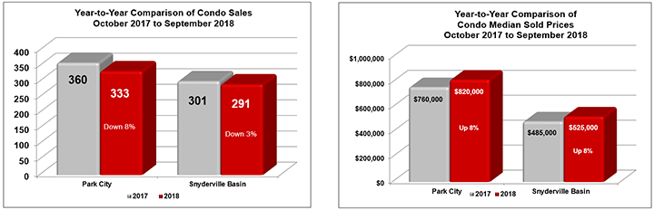 October 2017 to September 2018 Park City Condo Sales