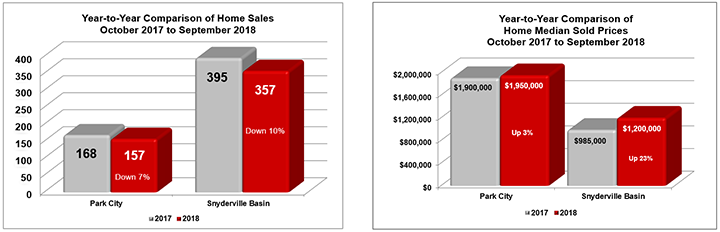 October 2017 to September 2018 Park City Home Sales