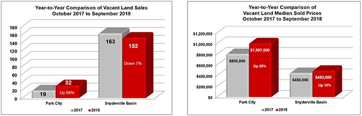 October 2017 to September 2018 Park City land sales
