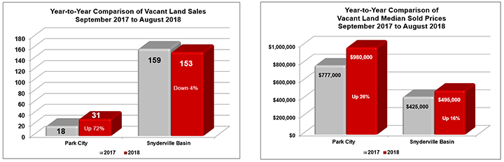 September 2017 to August 2018 Park City Land Sales
