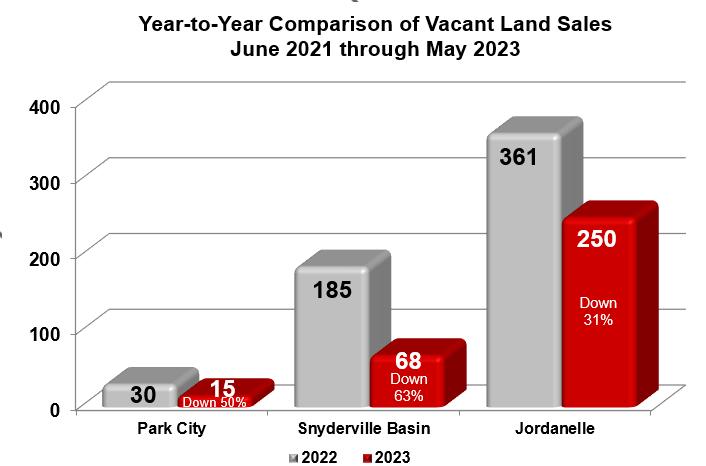 Park City Vacant Land Sales