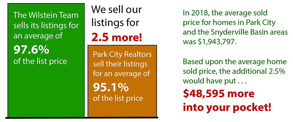list to sold home ratio